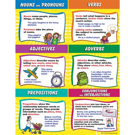 parts of speech chart tcr7719 created resources