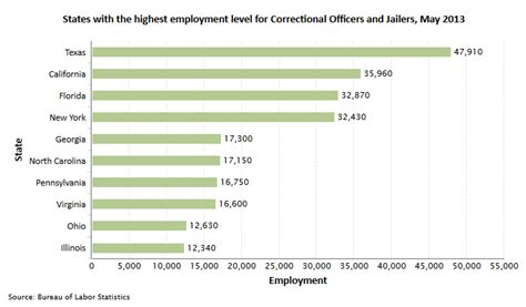 Highest Paid Correctional Officers by Administrator Cover Letter Uga Federal Resume Guide
