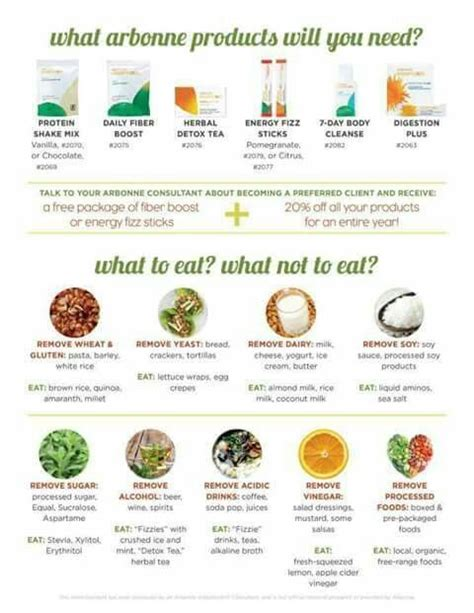 Arbonne Do You Need To Detox by Here Are The Products You Ll Need On Your 30 Days To
