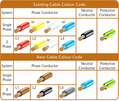 home 187 what is the wiring color code for home free