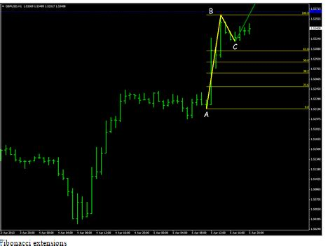abcd pattern indicator abcd pattern is a form of trend trading forex winning