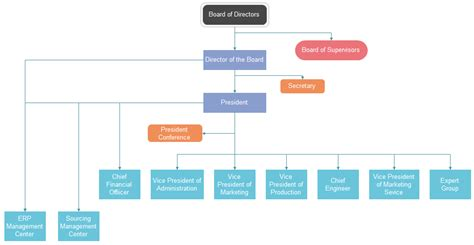 board of directors organizational chart template corporation org chart exle in detail org charting