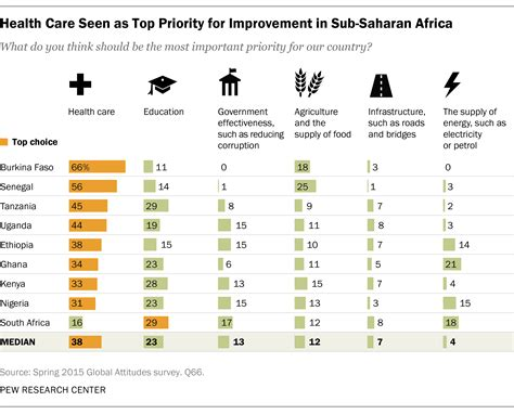 environmental challenges in africa key findings about africans views on economy challenges