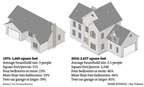 average house square footage after years of downsizing big houses make a comeback startribune com