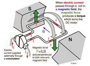Electric Car Motor Operation Ac Motor Speed Picture Ac Motor Operation Principle