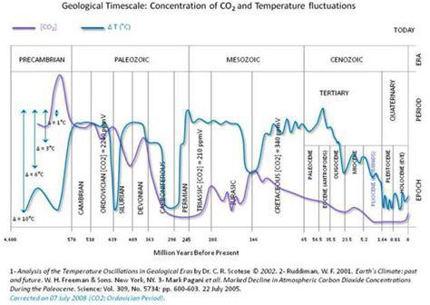dr vincent gray on historical carbon dioxide levels