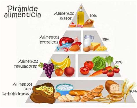 piramide de alimentos 191 qu 233 informaci 243 n nos entrega y brinda una pir 225 mide