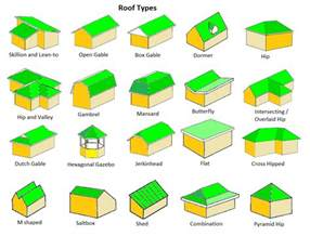 Different Roof Shapes Top 15 Roof Types Plus Their Pros Cons 2017 Read