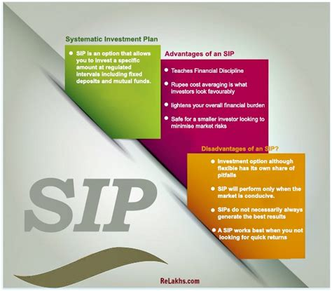 Sip Home Plans by Systematic Investment Plan Sip Is It A Surefire Way Of