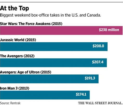 Wars Box Office Sales by Wars Smashes Opening Weekend Box Office Record But