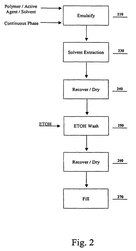 Patent US7223440 - Residual solvent extraction method and