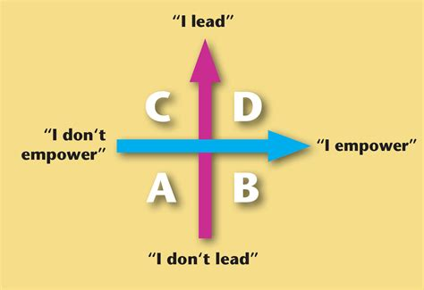 color of leadership the 3 colors of leadership powerpoint presentation and