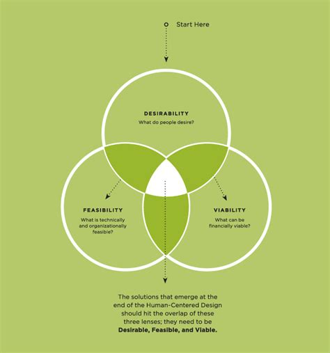 design thinking process ideo the three lenses human centered design begins with the