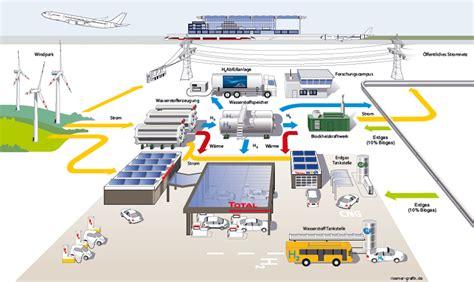 Len Klassiker by Tankstelle Der Zukunft Wird Multienergiestation