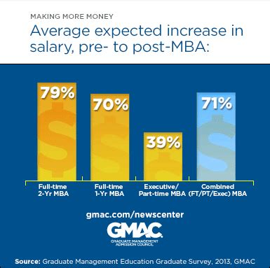 Average Pay Increase With Mba by The True Value Of An Mba Mba News Australia