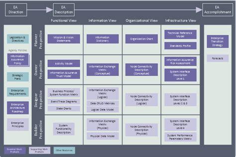 enterprise architect flowchart enterprise architect flowchart create a flowchart