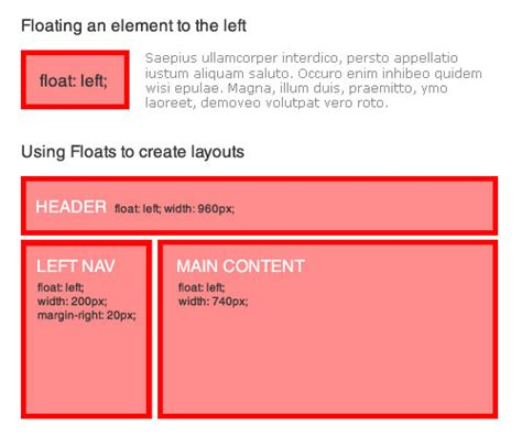 html layout using float mastering css coding getting started smashing magazine