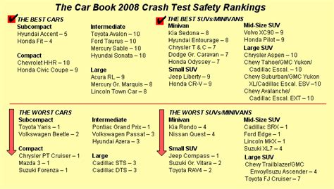 car crash safety ratings car crash car crash safety test ratings