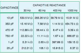 capacitive reactance of a 22nf capacitor at 60 hz capacitive reactance of a 22nf capacitor at 60 hz 28 images ussr pio capacitor k40y 9 b 0
