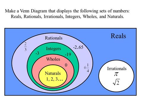 types of numbers venn diagram venn diagram types of numbers images how to guide and refrence