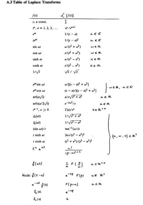 Laplace Tables by Tableau Des Transform 233 E De Laplace Jexpoz