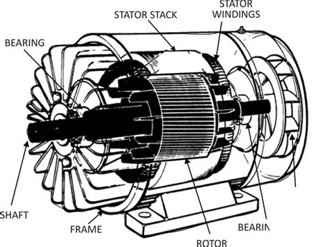 induction motor construction pdf how is torque produced in a 3 phase induction motor