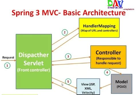 mvc pattern jsp servlet learn to spring mvc framework tutorial with simple exle