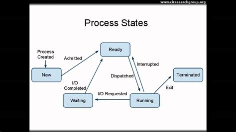 process states in operating system with diagrams processes part i