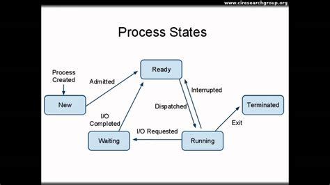 process block diagram in operating system processes part i