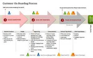 Customer Onboarding Process Template by Custom Software Development Services Initiation Mindfire