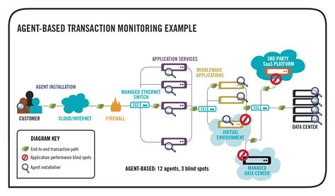application design diagram agentless by design inetco