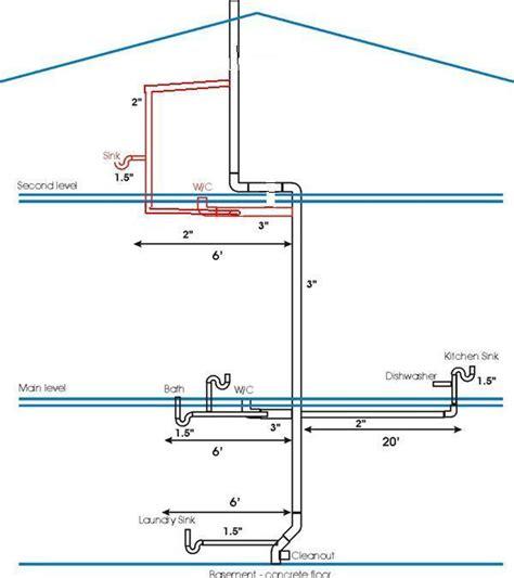 Drain Vent piping diagram shower piping diagram elsavadorla
