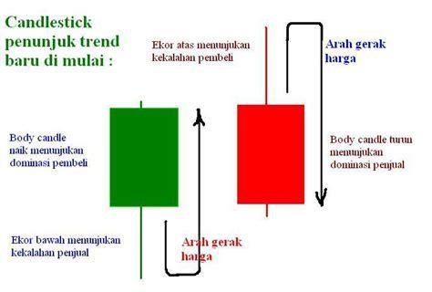 Cara Menganalisa Dengan Candlestick ? Belajar Forex Trading