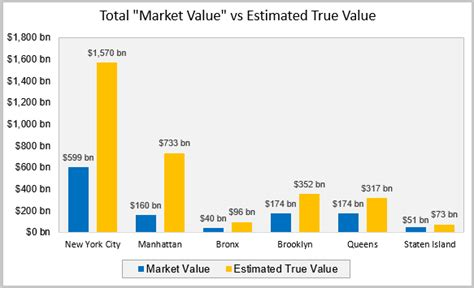 a striking perspective on new york city property values
