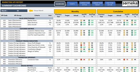 kpi dashboard excel template free marketing kpi dashboard ready to use excel template