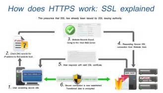How To Make Site Https Ssl What It Means How It Works And Where It Is Used