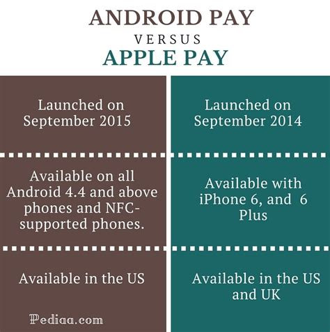 difference between apple and android difference between android pay and apple pay