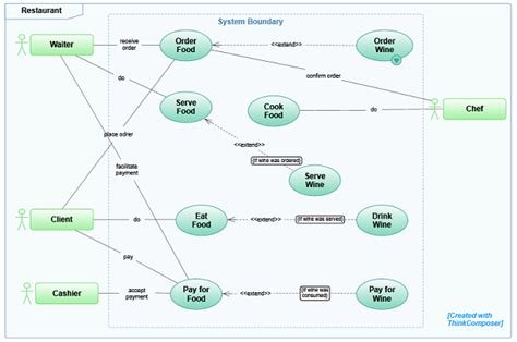 restaurant use diagram thinkcomposer from instrumind a comprehensive visual