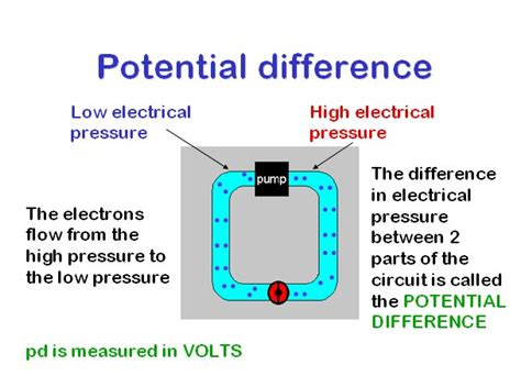 what is a definition of voltage current and resistance gcse physics c electric circuits lesson 3 potential difference current flow