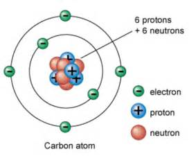 How The Proton Was Discovered Atomic History Timeline Timeline Timetoast Timelines