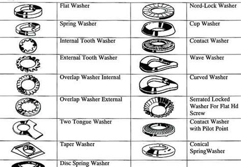 types of steel chart washer size chart type of stainless steel washers why