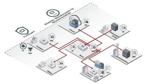 best enterprise firewall fortinet fortigate enterprise firewall best