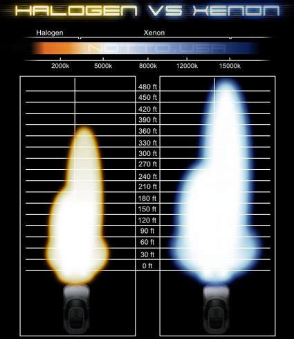 Round Halogen Vs Led Aux Lights Comparison Ford Raptor Halogen Vs Led Light Bulbs