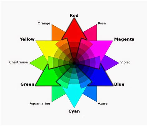 what color does pink and blue make in the color wheel above red and yellow light mix to make