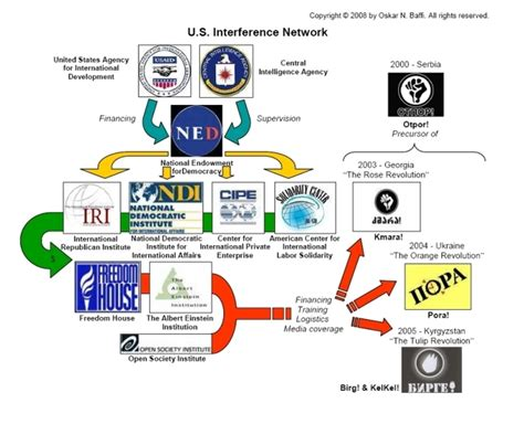 color revolutions the cia ngos and color revolutions the millennium report
