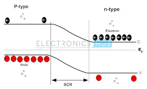 pn junction fermi level p n junction diode biasing characteristics and working