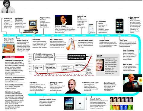 history of steve jobs life steve jobs graphic life glassman wealth services