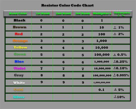 resistor color band table resistors