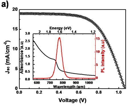 quantum dot light emitting diodes based on inorganic bright light emitting diodes based on organometal halide perovskite 28 images lead halide