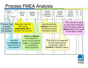 process fmea template fmea presentation